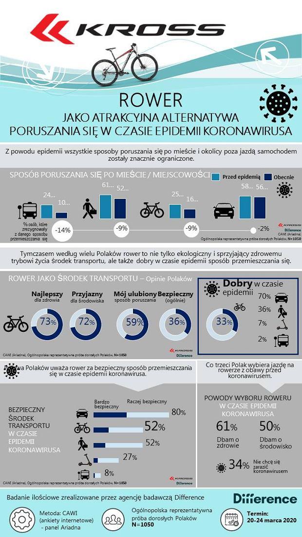 Ankieta: 'Rower jako atrakcyjna alternatywa poruszania się w czasie epidemii koronawirusa'