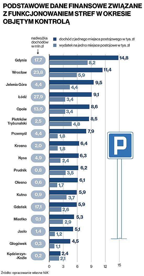 Strefy płatnego parkowania i pieniądze