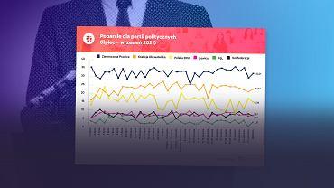 Zjednoczona Prawica przeżywa właśnie największy skok poparcia sondażowego od niemal roku
