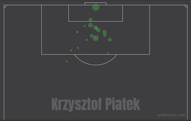Gole Krzysztofa Piątka w tym sezonie Serie A