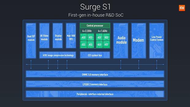 Architektura procesora Xiaomi Surge S1