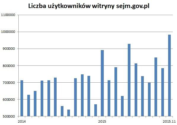 Liczba użytkowników witryny www.sejm.gov.pl w kolejnych miesiącach.
