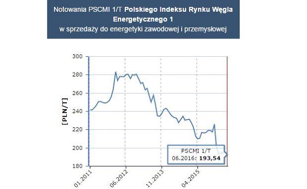 Ceny węgla energetycznego w Polsce