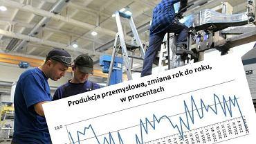Produkcja przemysłowa Polski w lipcu 2016