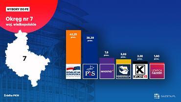Wyniki wyborów do Europarlamentu 2019 w województwie wielkopolskim [Okręg nr 7 Poznań]. Kto wygrał?