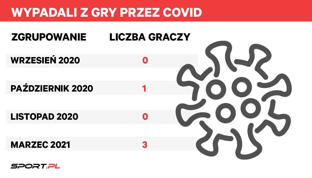 Reprezentanci Polski wyłączeni ze zgrupowania przez COVID