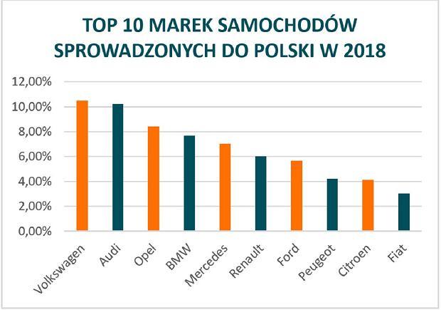 TOP10 marek samochodów sprowadzonych do Polski w 2018 roku