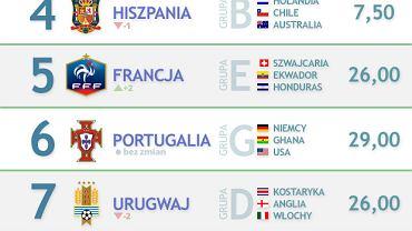 MŚ 2014. Power Ranking