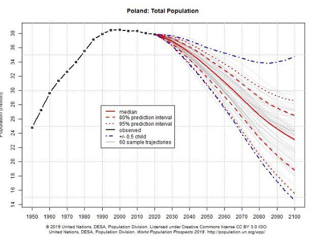 Prognoza populacji Polski na lata 2020-2100