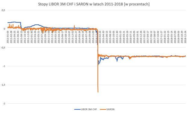 stawki LIBOR 3M CHF i SARON