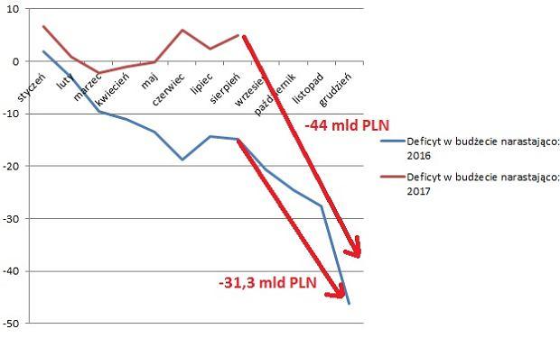 Rząd planuje ogromne powiększenie deficytu pod koniec roku