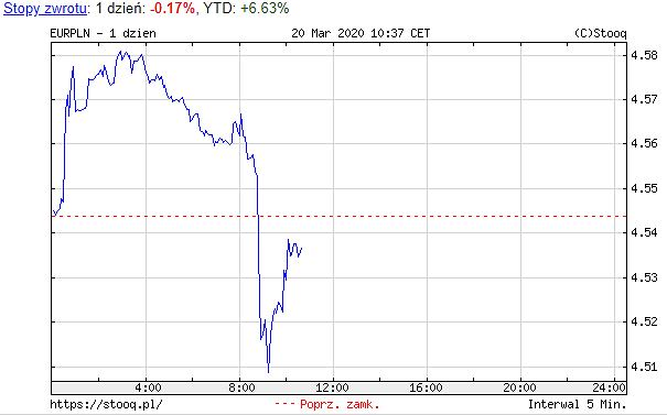 Notowania euro wobec złotego