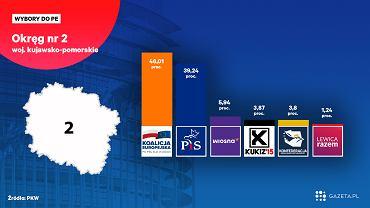 Wyniki wyborów do Europarlamentu w województwie kujawsko-pomorskim [okręg nr 2 Bydgoszcz]