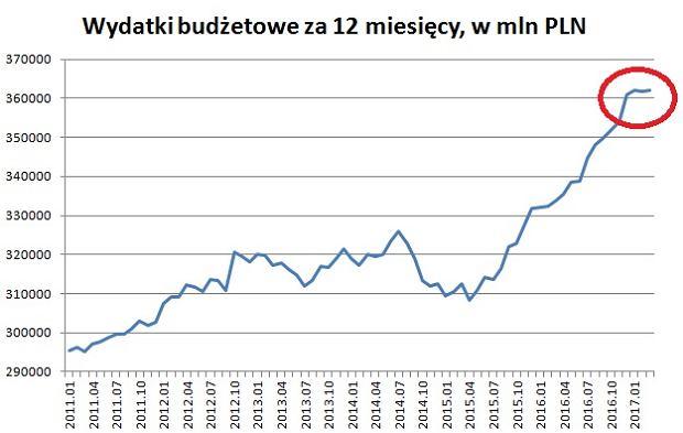 Wydatki budżetowe za ostatnie 12 miesięcy