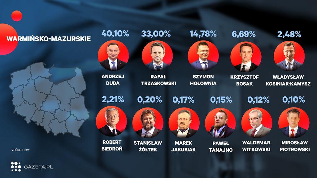 Wybory 2020. Oficjalne wyniki wyborów - województwo warmińsko-mazurskie (zdjęcie ilustracyjne)