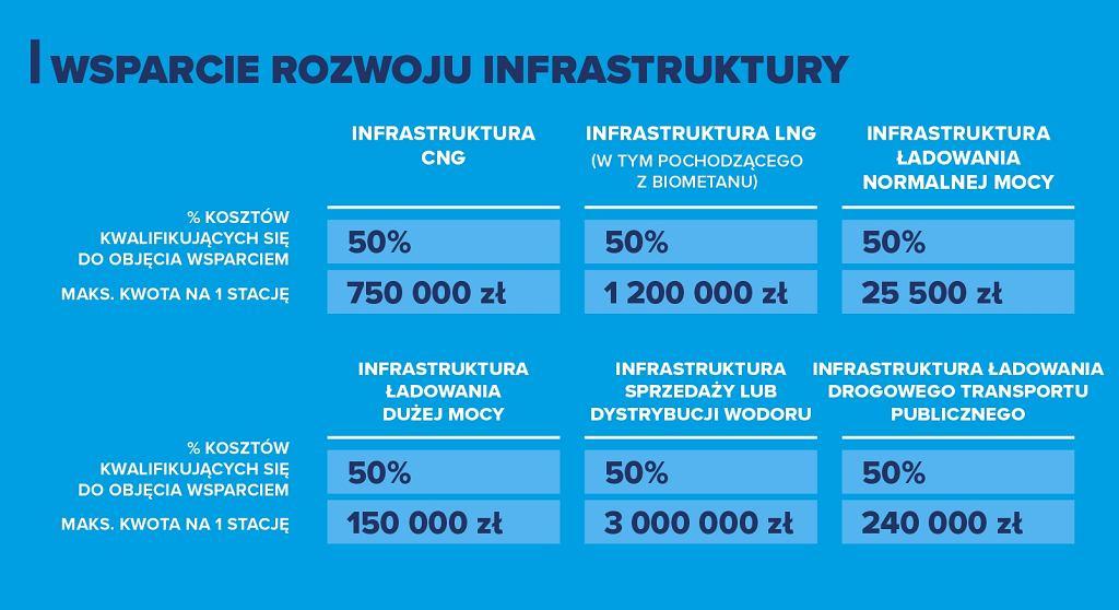 Rozbudowa infrastruktury