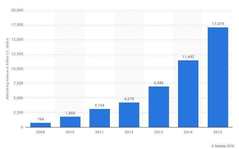 Przychody reklamowe Facebooka