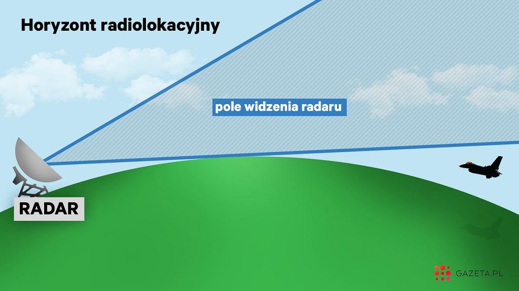 Uproszczony schemat pokazujący problem z tak zwanym horyzontem radarowym. W przypadku okrętów problem jest jeszcze większy, bo wystają nad wodę maksymalnie kilkadziesiąt metrów