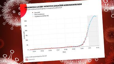 prognoza rozwoju epidemii w Polsce wg modelu epidemiologicznego ICM UW
