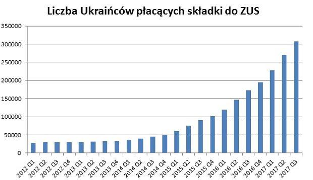 Liczba obywateli Ukrainy płacących składki do ZUS