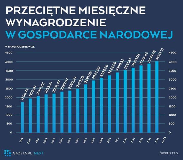 Jak rosły wynagrodzenia w Polsce w ostatnich 17 latach