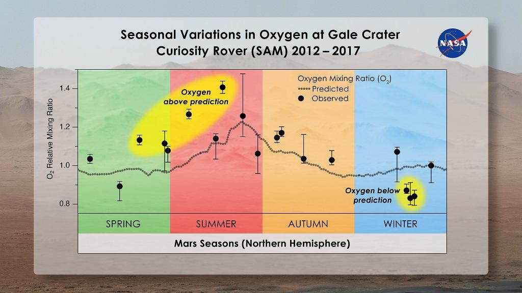 Fluktuacje tlenu na Marsie