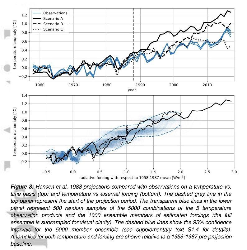 Globalne ocieplenie - współczesne prognozy naukowe
