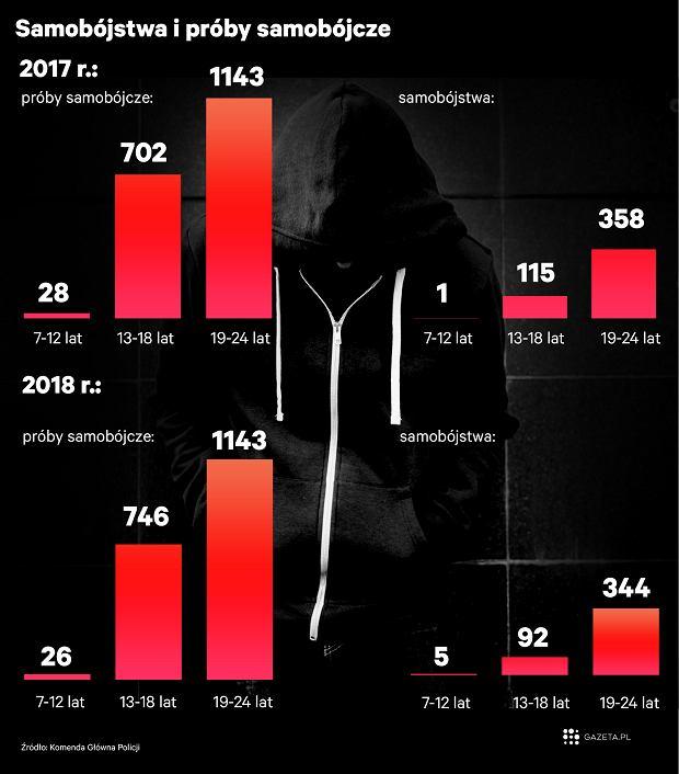 Samobójstwa i próby samobójcze w Polsce w 2017 i 2018 roku wśród dzieci i młodzieży