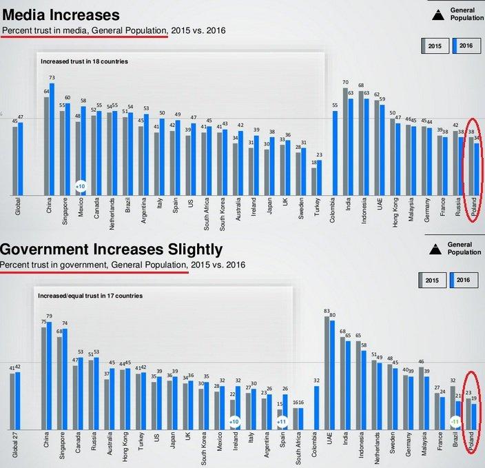 Poziom zaufania do rządu i do mediów w Polsce w badaniu Edelman Trust Barometer