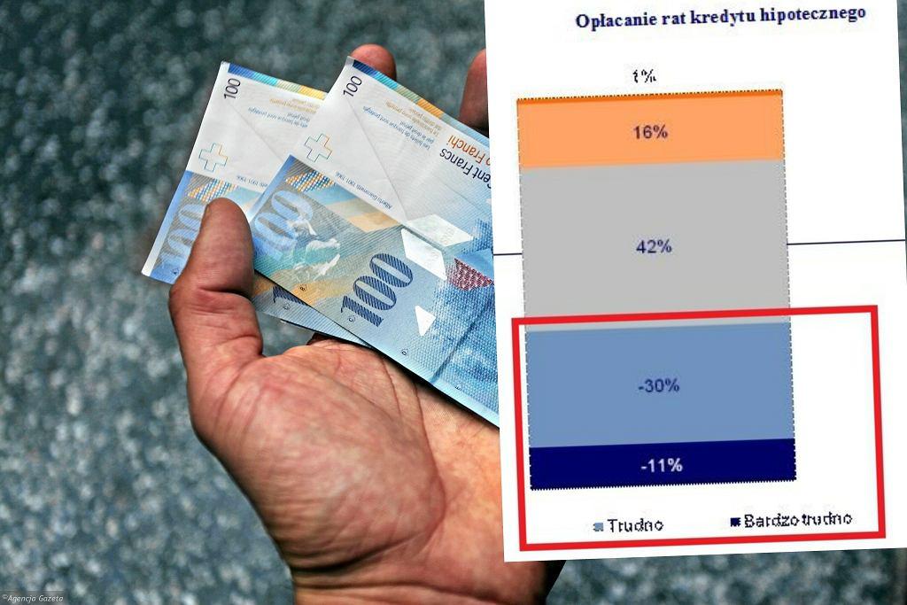 Ponad 40 proc. kredytobiorców przyznaje, że trudno im opłacać ratę kredytu na mieszkanie