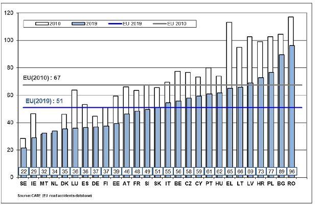 Ofiary śmiertelne na milion mieszkańców w UE