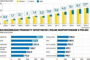 Żywność napędza polski eksport. Najlepszy rok w historii