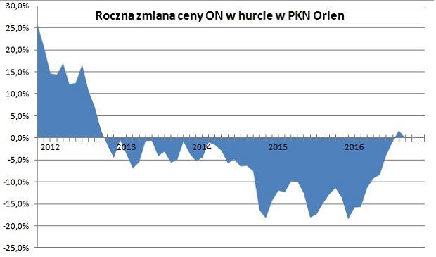 Zmiana cen oleju napędowego w hurcie