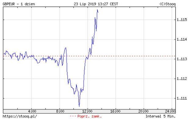kurs GBP/EUR
