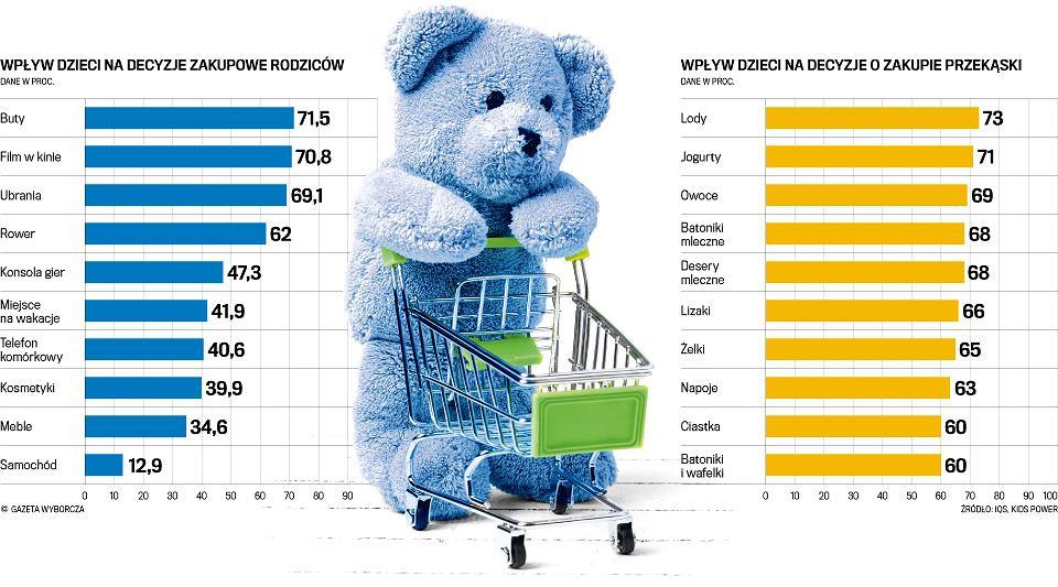 wplyw dzieci na zakupy