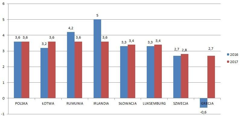 Najszybciej rosnące gospodarki UE w 2016 i 2017 wg MFW