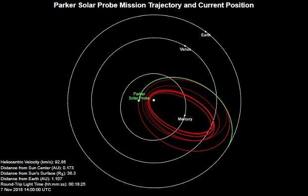 Wykres pokazujący trasę sondy Parker. Na zielono ta już pokonana, na czerwono ciągle przed nią. W centrum Słońce. Orbita Ziemi to zewnętrzny okrąg.