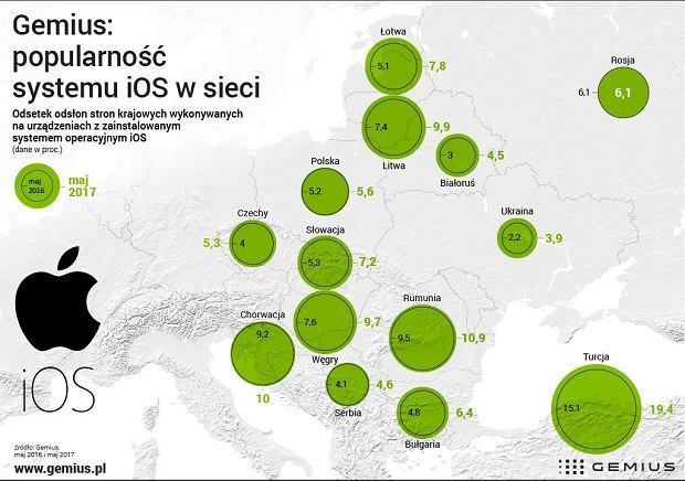 Popularność urządzeń z iOS w Europie