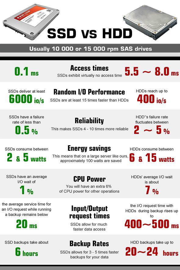 Różnica pomiędzy dyskiem SSD i HDD