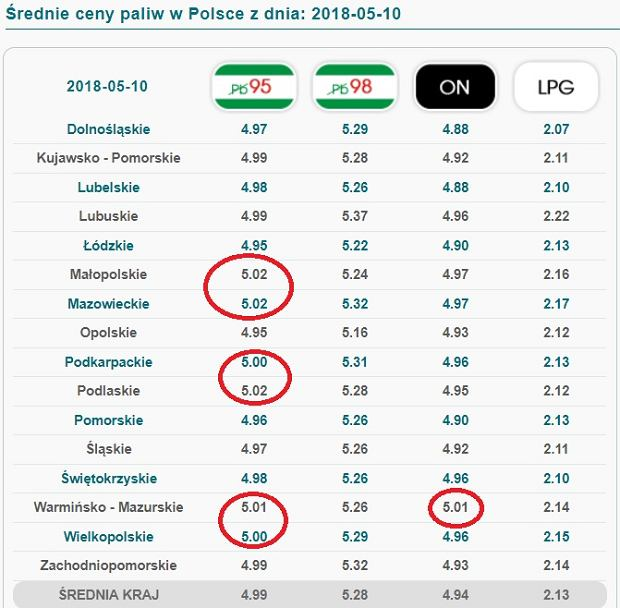 Ceny paliw w Polsce