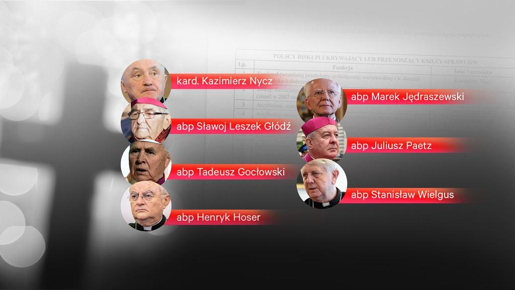 Raport fundacji 'Nie lękajcie się' o księżach pedofilach. Padają nazwiska hierarchów, którzy mieli ich chronić