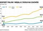 Rosja zalewa Europę tanim węglem i paliwami