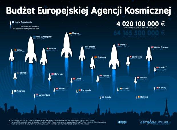 Budżet ESA