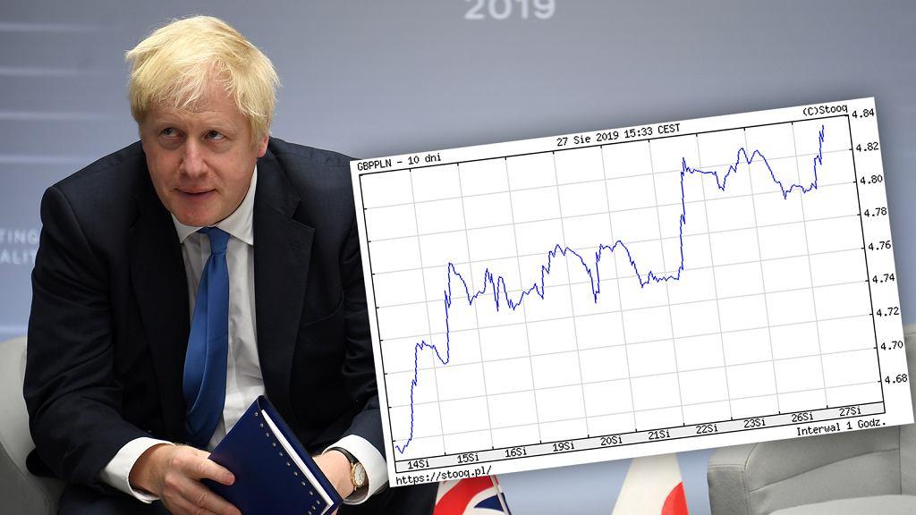 Boris Johnson, notowania funta do złotego. Zdjęcie ilustracyjne
