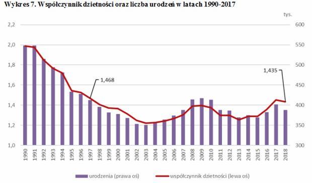 Dzietność oraz liczba urodzeń w latach 1990-2017 Źródło: Sprawozdanie Rady Ministrów z realizacji ustawy o pomocy państwa w wychowywaniu dzieci w 2018 roku