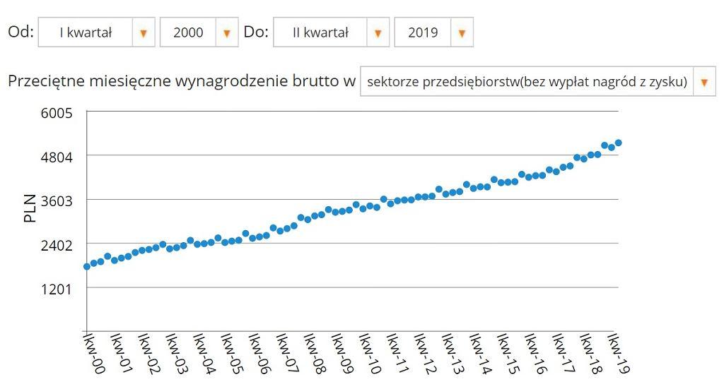 Przeciętne wynagrodzenie, I kw. 2010 - II kw. 2019