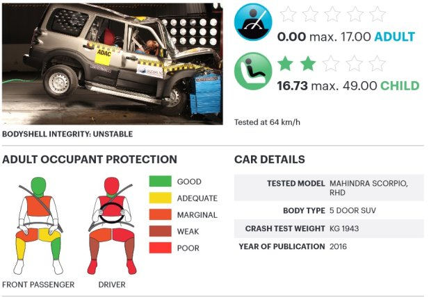 Mahinda Scorpio testy zderzeniowe Global NCAP