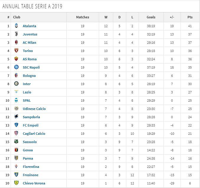 Tabela Serie A za 2019 rok