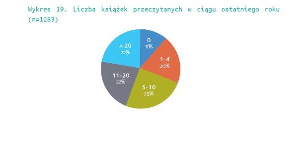 Liczba książek przeczytanych w ciągu ostatniego roku