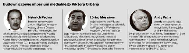 Heinrich Pecina, Lorinc Meszaros i Andy Vajna